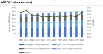 Global tire-derived fuels market forecast at $384.0 million by 2031